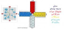 مدل درجه بندی طبیعت مواد در قالب دستگاه محورهای مختصات