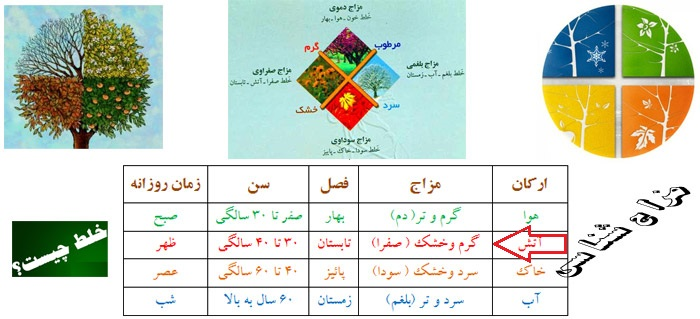 Photo of مزاج شناسی4) ویژگیهای افراد دارای مزاج گرم و خشک (افراد صفراوی) و علائم غلبه خلط صفرا