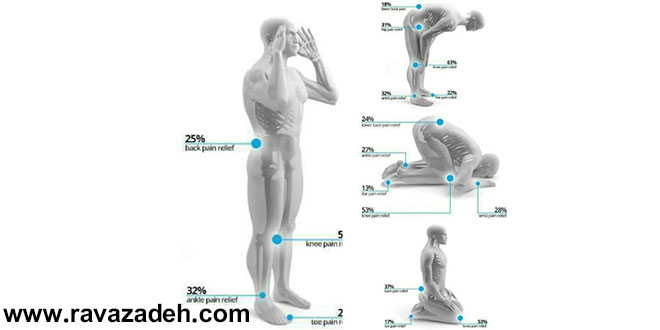 نماز یک درمان بالینی موثر برای اختلالات عصبی، عضلانی و اسکلتی