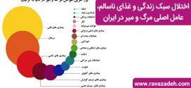 اختلال سبک زندگی و غذای ناسالم، عامل اصلی مرگ و میر در ایران