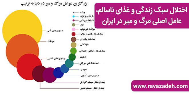 Photo of اختلال سبک زندگی و غذای ناسالم، عامل اصلی مرگ و میر در ایران