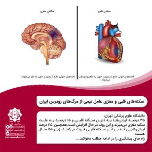 تصویر از سکتههای قلبی و مغزی عامل نیمی از مرگهای زودرس ایران